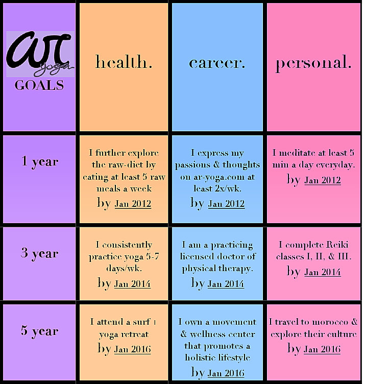 Ar yoga 39 s 1 3 5 goals are set ar yoga for Setting life goals template